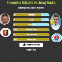 Domenico Criscito vs Juraj Kucka h2h player stats