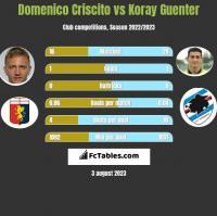 Domenico Criscito vs Koray Guenter h2h player stats