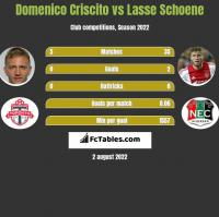 Domenico Criscito vs Lasse Schoene h2h player stats