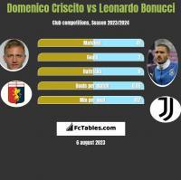 Domenico Criscito vs Leonardo Bonucci h2h player stats