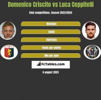 Domenico Criscito vs Luca Ceppitelli h2h player stats