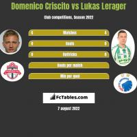 Domenico Criscito vs Lukas Lerager h2h player stats
