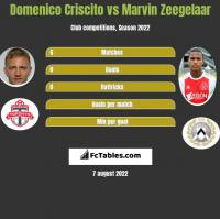 Domenico Criscito vs Marvin Zeegelaar h2h player stats