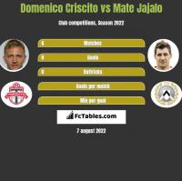 Domenico Criscito vs Mate Jajalo h2h player stats