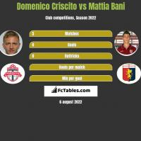 Domenico Criscito vs Mattia Bani h2h player stats