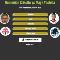 Domenico Criscito vs Maya Yoshida h2h player stats