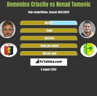 Domenico Criscito vs Nenad Tomovic h2h player stats