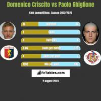 Domenico Criscito vs Paolo Ghiglione h2h player stats