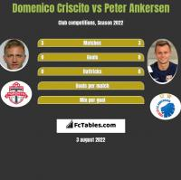 Domenico Criscito vs Peter Ankersen h2h player stats