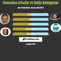 Domenico Criscito vs Radja Nainggolan h2h player stats
