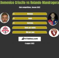 Domenico Criscito vs Rolando Mandragora h2h player stats