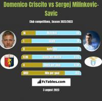 Domenico Criscito vs Sergej Milinkovic-Savic h2h player stats