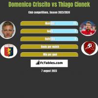 Domenico Criscito vs Thiago Cionek h2h player stats