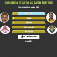 Domenico Criscito vs Valon Behrami h2h player stats