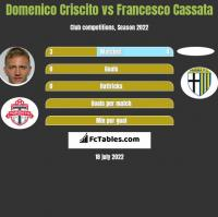 Domenico Criscito vs Francesco Cassata h2h player stats