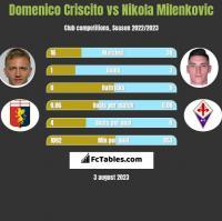 Domenico Criscito vs Nikola Milenkovic h2h player stats