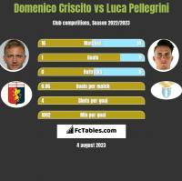 Domenico Criscito vs Luca Pellegrini h2h player stats