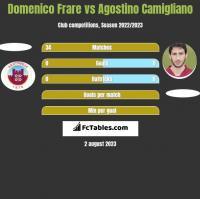 Domenico Frare vs Agostino Camigliano h2h player stats