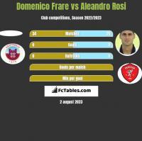 Domenico Frare vs Aleandro Rosi h2h player stats