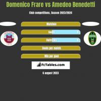 Domenico Frare vs Amedeo Benedetti h2h player stats