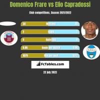 Domenico Frare vs Elio Capradossi h2h player stats