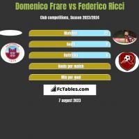 Domenico Frare vs Federico Ricci h2h player stats