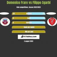 Domenico Frare vs Filippo Sgarbi h2h player stats