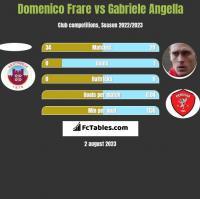 Domenico Frare vs Gabriele Angella h2h player stats