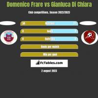 Domenico Frare vs Gianluca Di Chiara h2h player stats