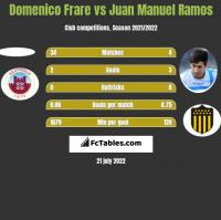 Domenico Frare vs Juan Manuel Ramos h2h player stats
