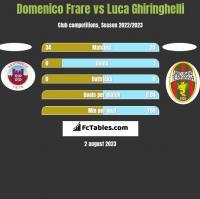 Domenico Frare vs Luca Ghiringhelli h2h player stats