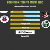 Domenico Frare vs Martin Erlic h2h player stats