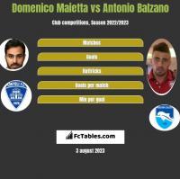 Domenico Maietta vs Antonio Balzano h2h player stats