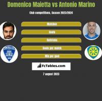 Domenico Maietta vs Antonio Marino h2h player stats
