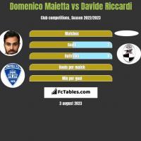 Domenico Maietta vs Davide Riccardi h2h player stats