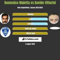 Domenico Maietta vs Davide Vitturini h2h player stats
