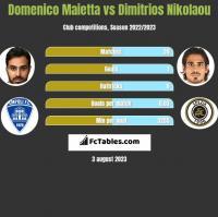 Domenico Maietta vs Dimitrios Nikolaou h2h player stats