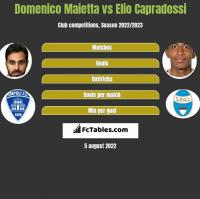 Domenico Maietta vs Elio Capradossi h2h player stats