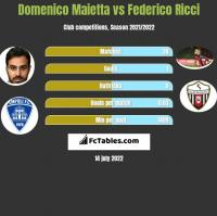 Domenico Maietta vs Federico Ricci h2h player stats
