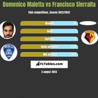 Domenico Maietta vs Francisco Sierralta h2h player stats