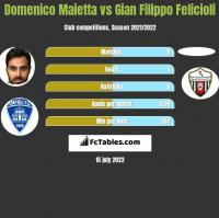 Domenico Maietta vs Gian Filippo Felicioli h2h player stats