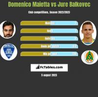 Domenico Maietta vs Jure Balkovec h2h player stats