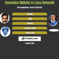 Domenico Maietta vs Luca Antonelli h2h player stats