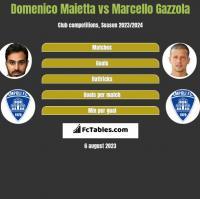 Domenico Maietta vs Marcello Gazzola h2h player stats