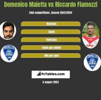 Domenico Maietta vs Riccardo Fiamozzi h2h player stats