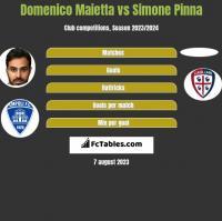 Domenico Maietta vs Simone Pinna h2h player stats