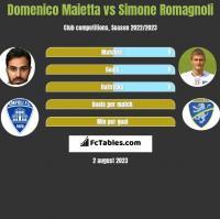 Domenico Maietta vs Simone Romagnoli h2h player stats