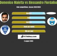 Domenico Maietta vs Alessandro Fiordaliso h2h player stats