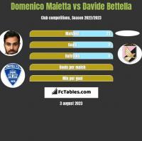 Domenico Maietta vs Davide Bettella h2h player stats