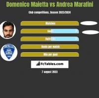 Domenico Maietta vs Andrea Marafini h2h player stats